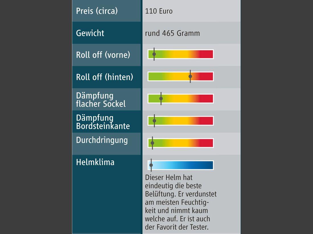 cav-reithelmtest-072013-testergebnisse-waldhausen-swing-ride-bike (jpg)